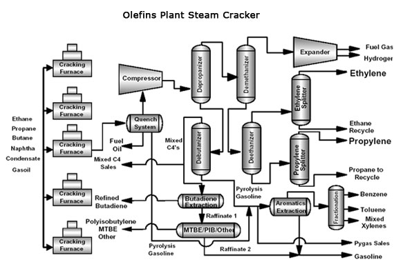 ldpe process flow diagram  ldpe  get free image about