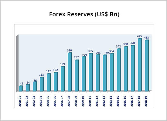 Forex reserves of india in 1991