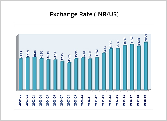 Forex rates in india rbi